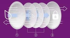 Les mamans apprécient particulièrement la qualité du Philips Avent 60 coussinets d'allaitement jetables et leur praticité